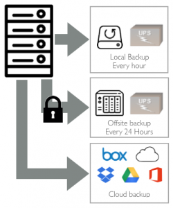 iNU Solutions Backup Processes